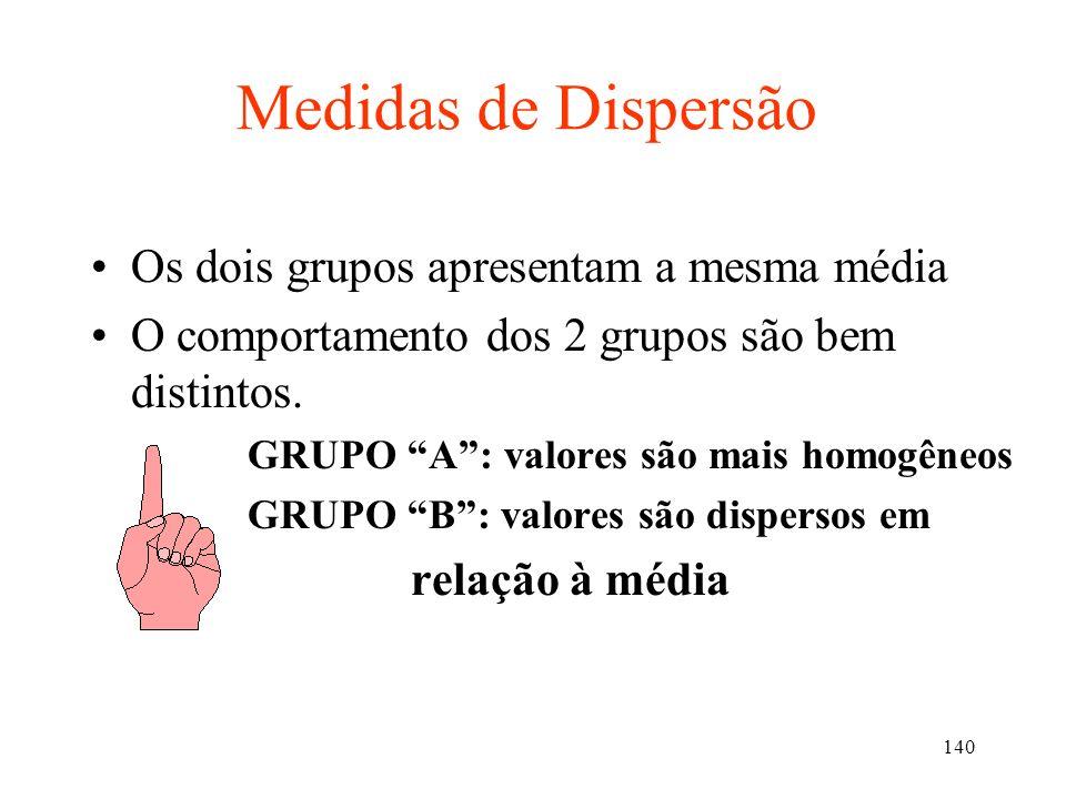 Medidas de Dispersão Os dois grupos apresentam a mesma média
