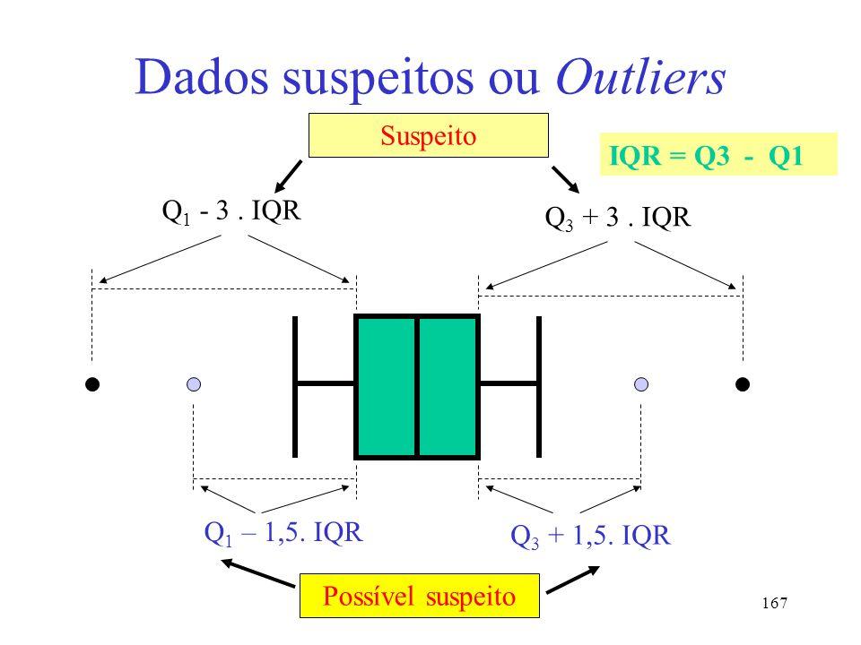 Dados suspeitos ou Outliers