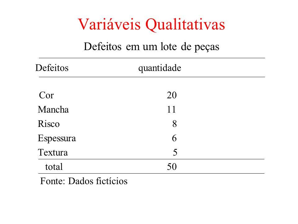 Variáveis Qualitativas