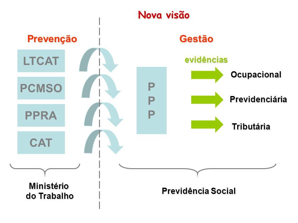 LTCAT P PCMSO PPRA CAT Nova visão Prevenção Gestão evidências