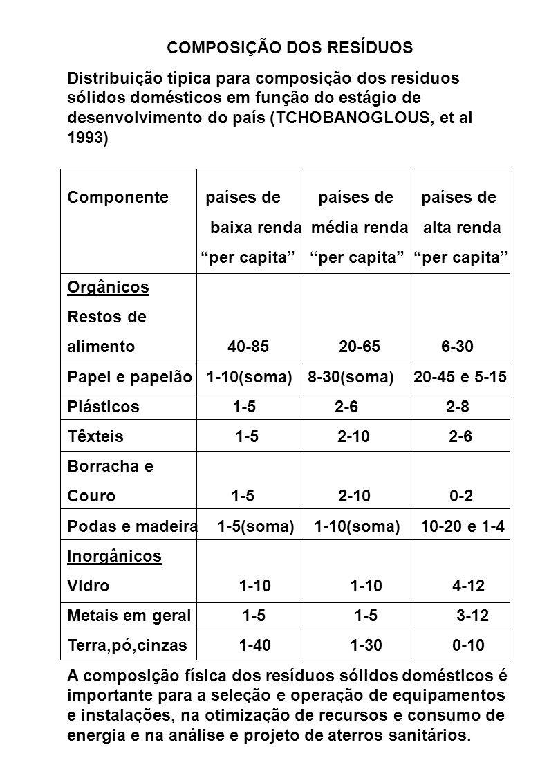 COMPOSIÇÃO DOS RESÍDUOS