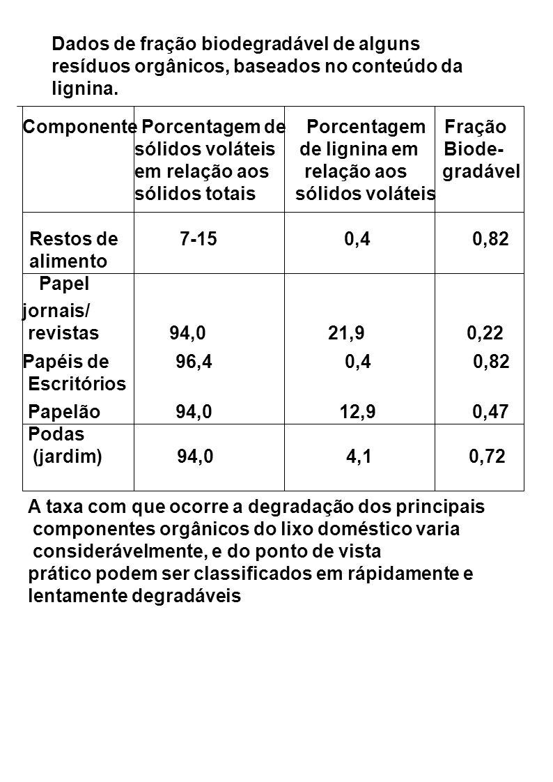 Dados de fração biodegradável de alguns resíduos orgânicos, baseados no conteúdo da lignina.