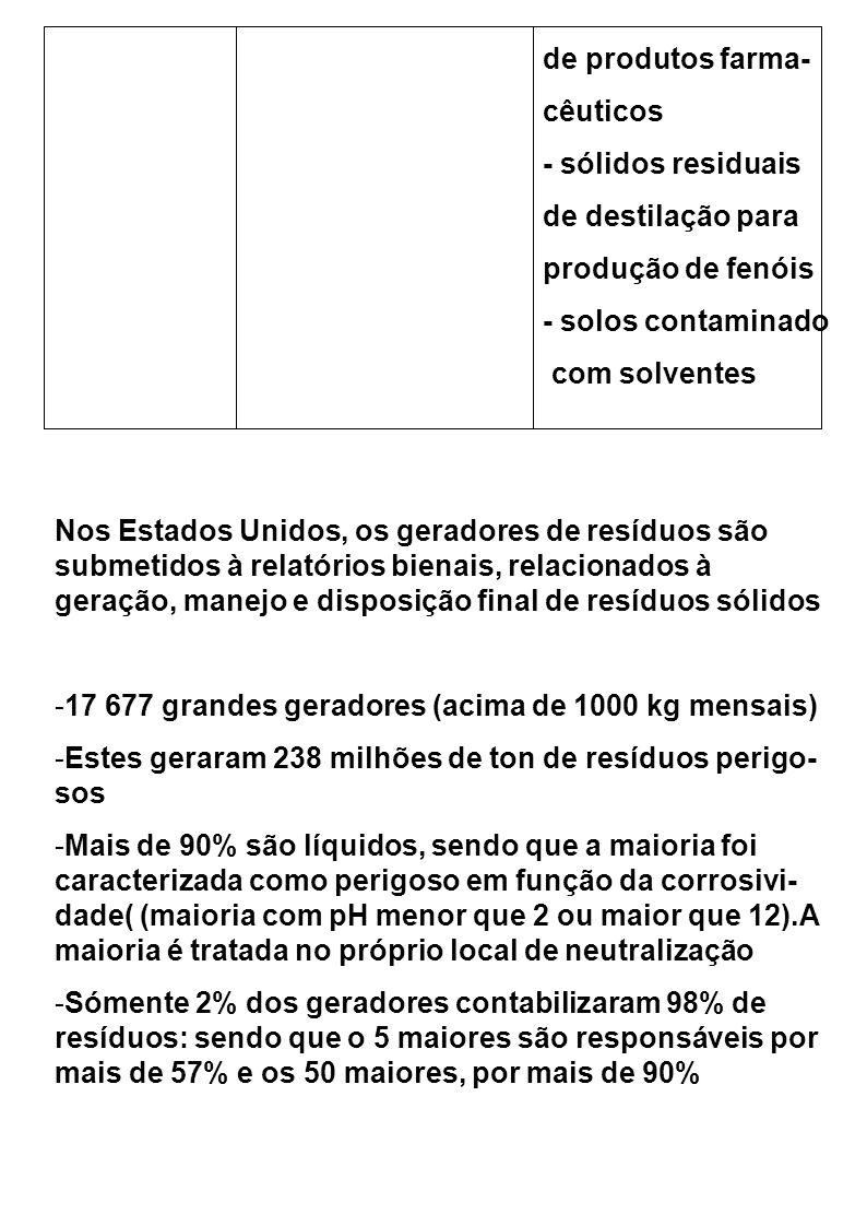 de produtos farma- cêuticos. - sólidos residuais. de destilação para. produção de fenóis. - solos contaminado.