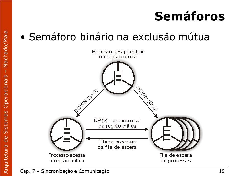 Semáforos Semáforo binário na exclusão mútua