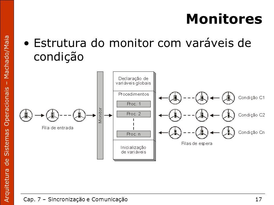 Monitores Estrutura do monitor com varáveis de condição