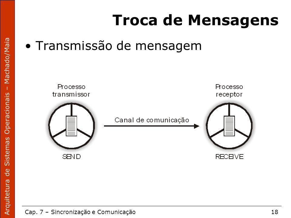 Troca de Mensagens Transmissão de mensagem