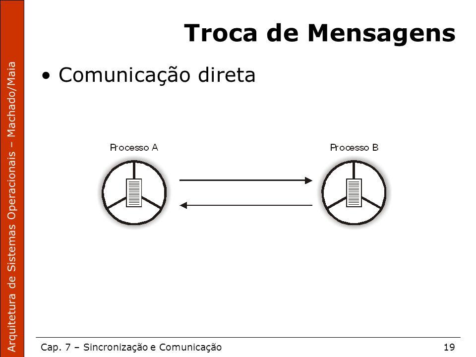 Troca de Mensagens Comunicação direta