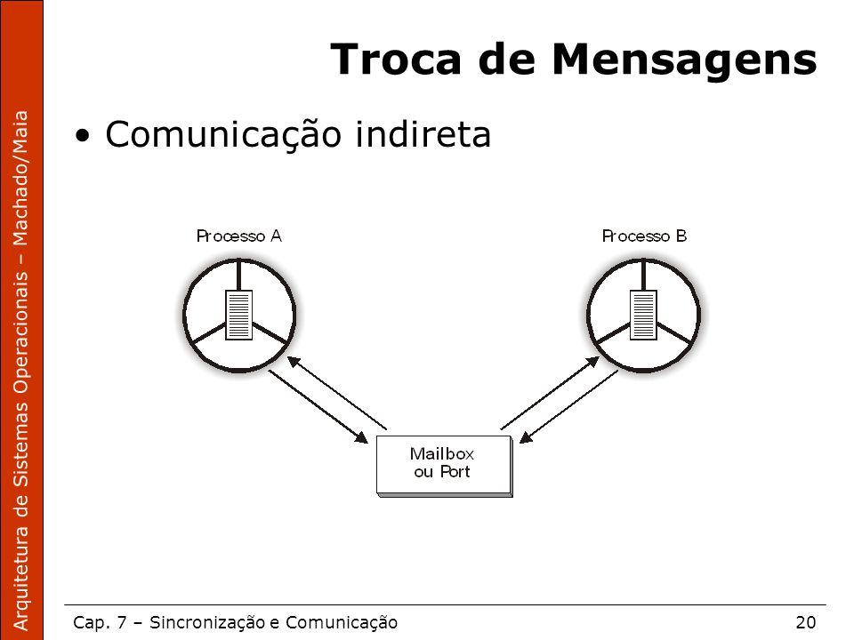 Troca de Mensagens Comunicação indireta