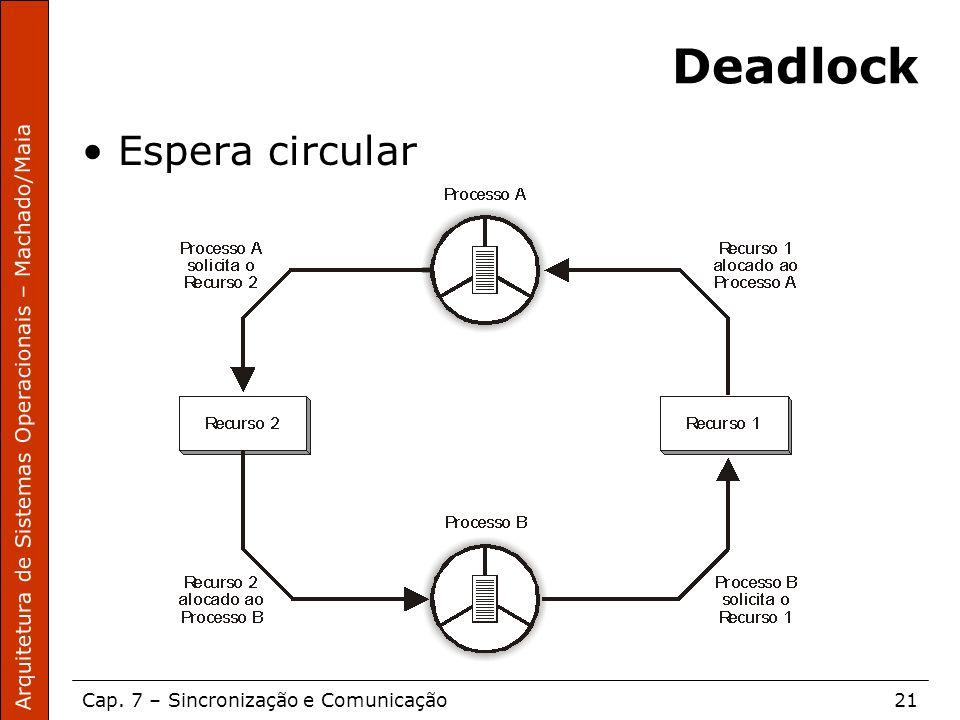 Deadlock Espera circular