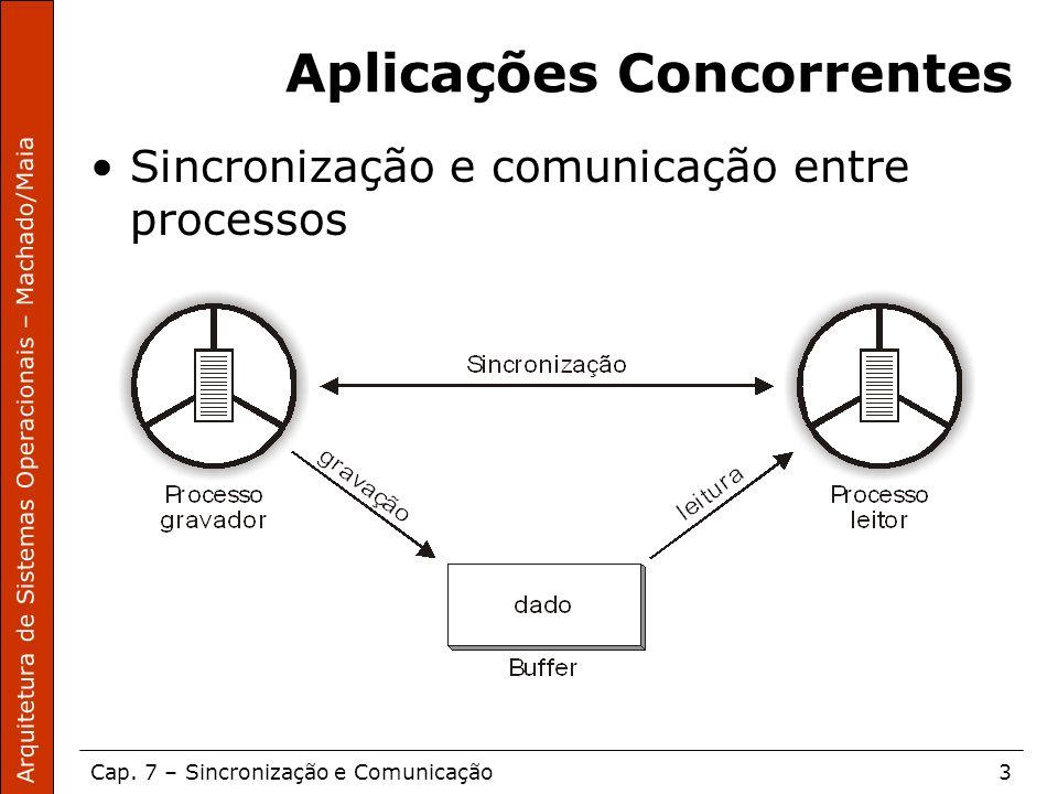 Aplicações Concorrentes