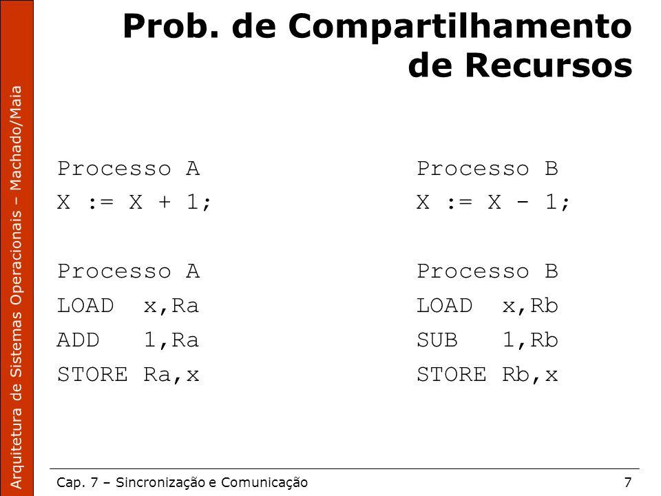 Prob. de Compartilhamento de Recursos