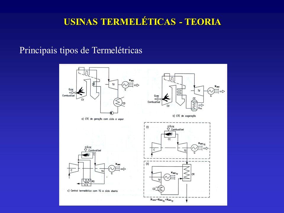 USINAS TERMELÉTICAS - TEORIA