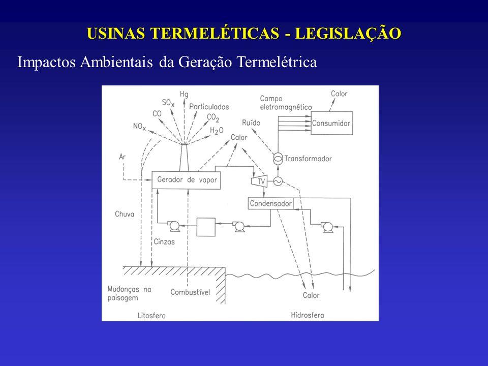 USINAS TERMELÉTICAS - LEGISLAÇÃO