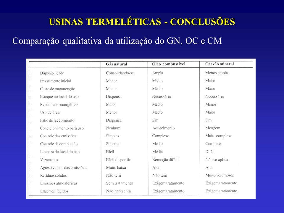 USINAS TERMELÉTICAS - CONCLUSÕES