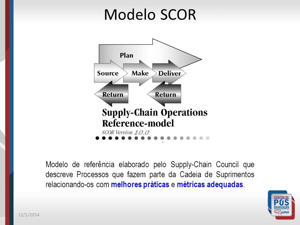 Modelo SCOR 10.0.