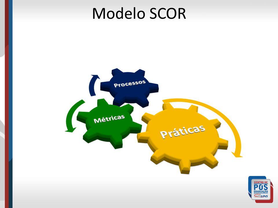 Modelo SCOR Práticas Métricas Processos