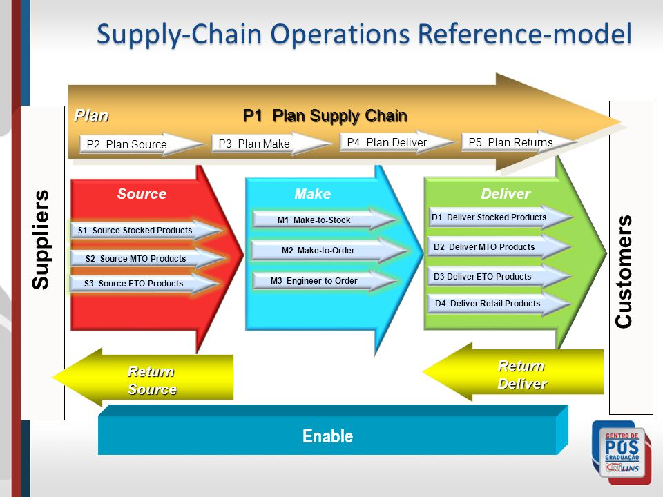 Supply-Chain Operations Reference-model