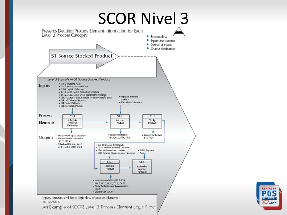 SCOR Nivel 3