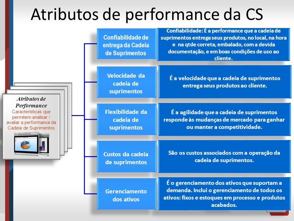 Atributos de performance da CS