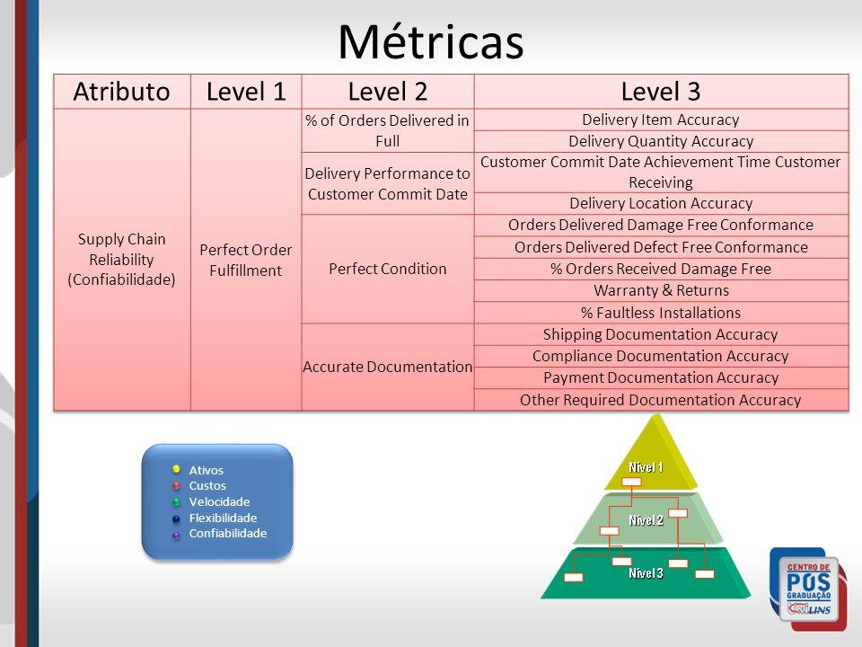 Métricas Atributo Level 1 Level 2 Level 3