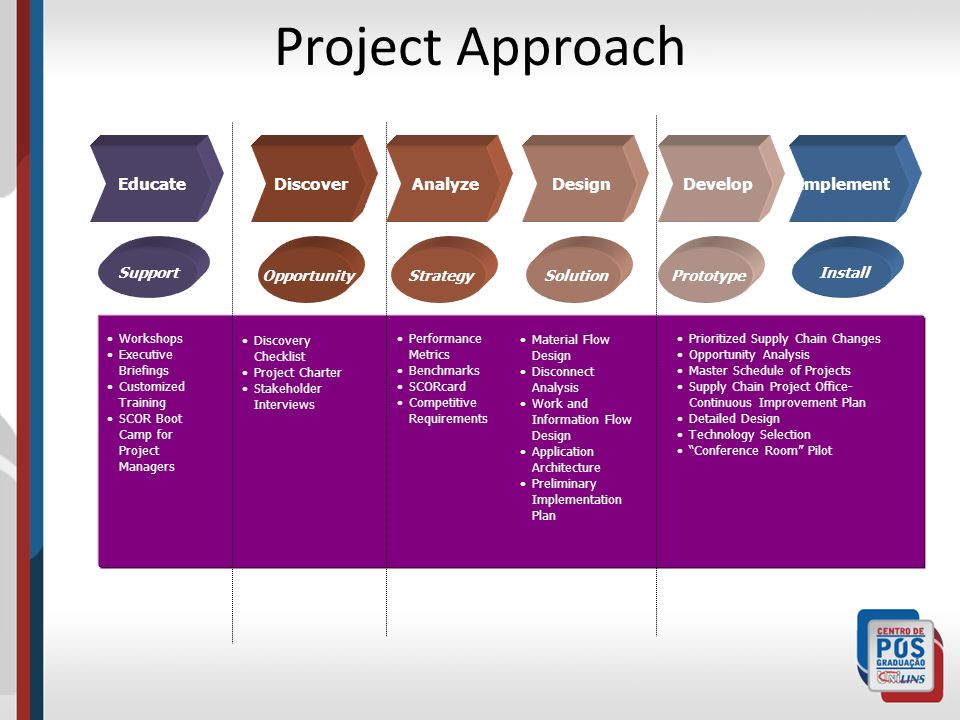Project Approach Educate Discover Analyze Design Develop Implement