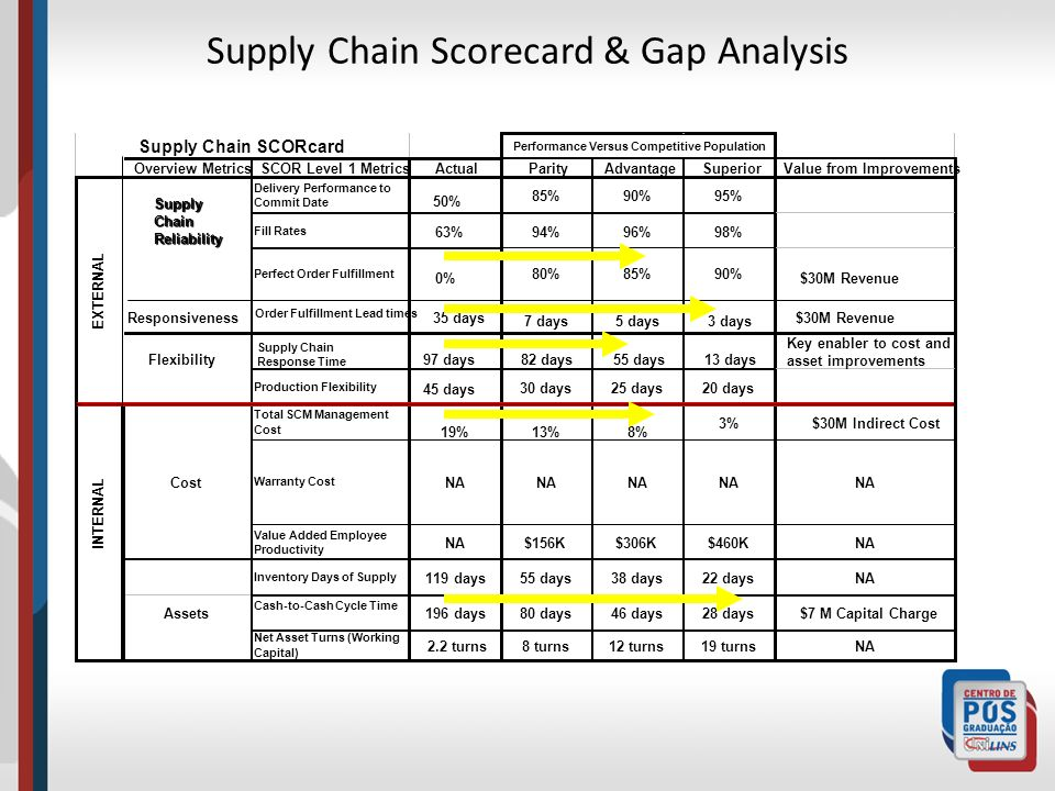 Supply Chain Scorecard & Gap Analysis