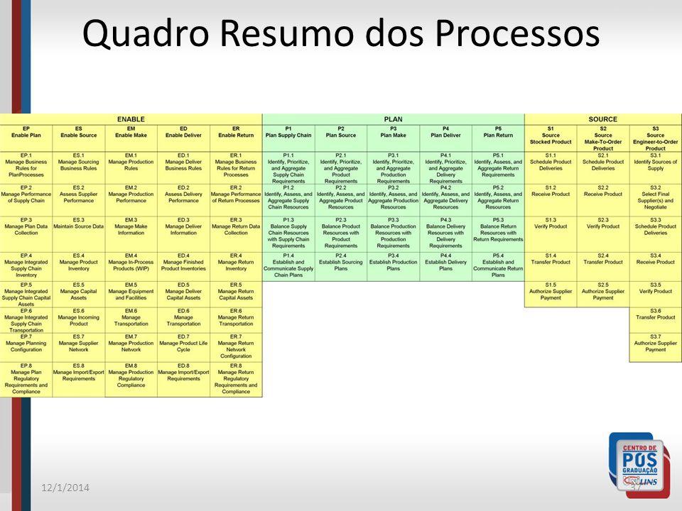 Quadro Resumo dos Processos