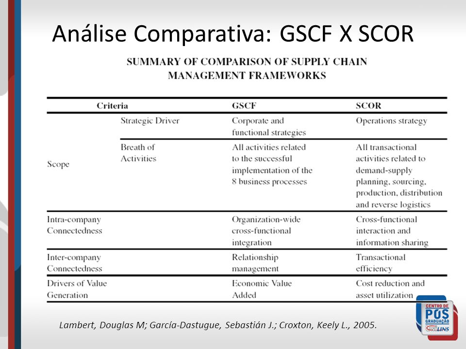 Análise Comparativa: GSCF X SCOR