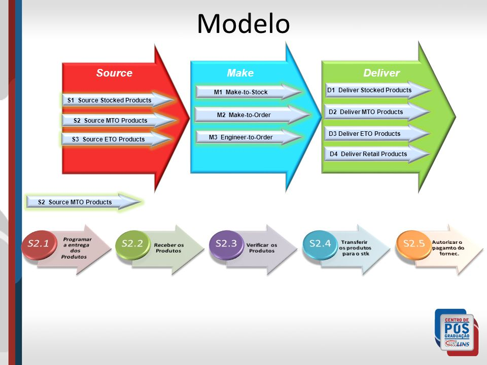 Modelo S2.1 S2.2 S2.3 S2.4 S2.5 Source Make Deliver