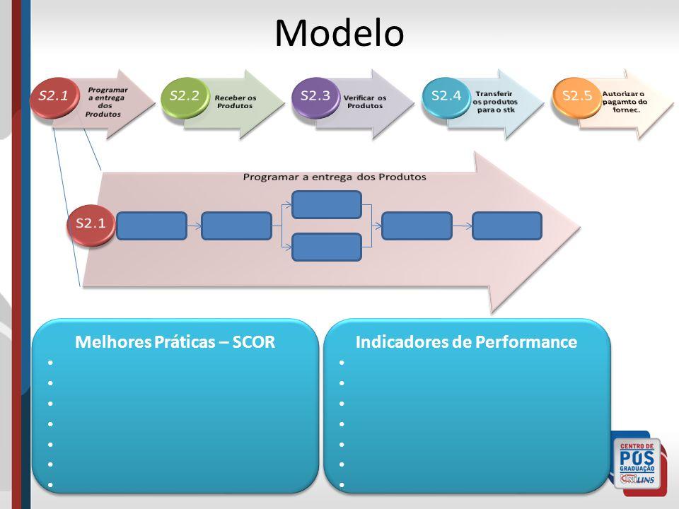 Modelo S2.1 S2.2 S2.3 S2.4 S2.5 S2.1 Melhores Práticas – SCOR