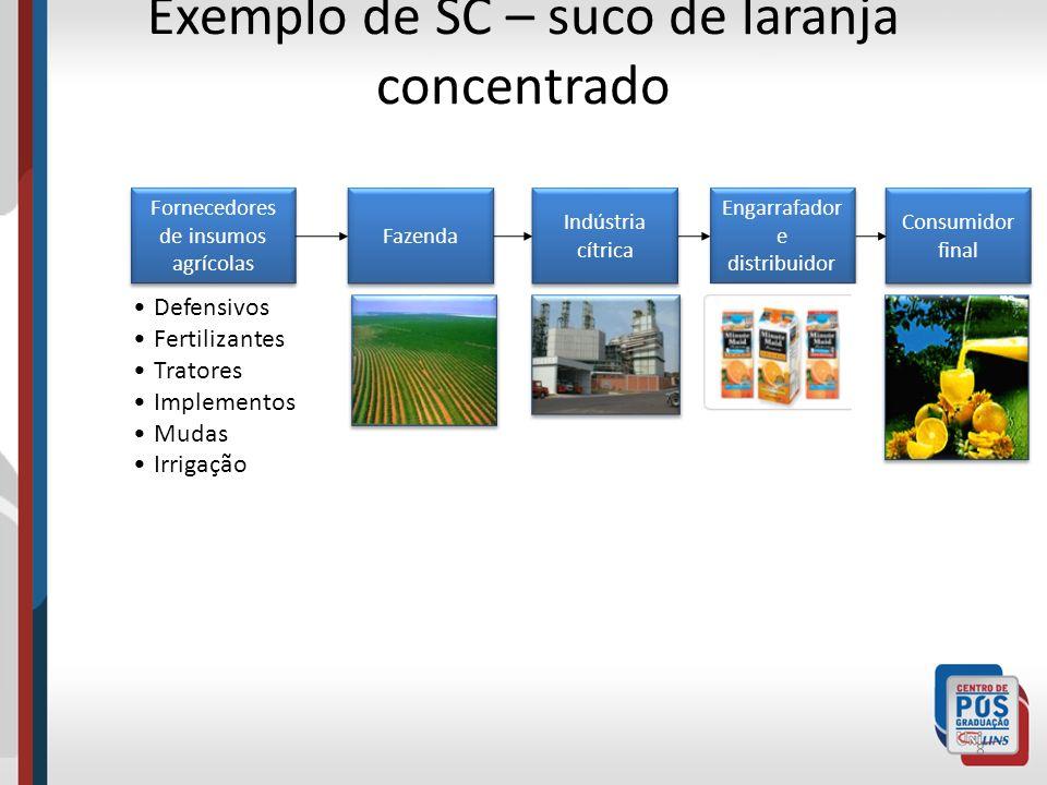 Exemplo de SC – suco de laranja concentrado