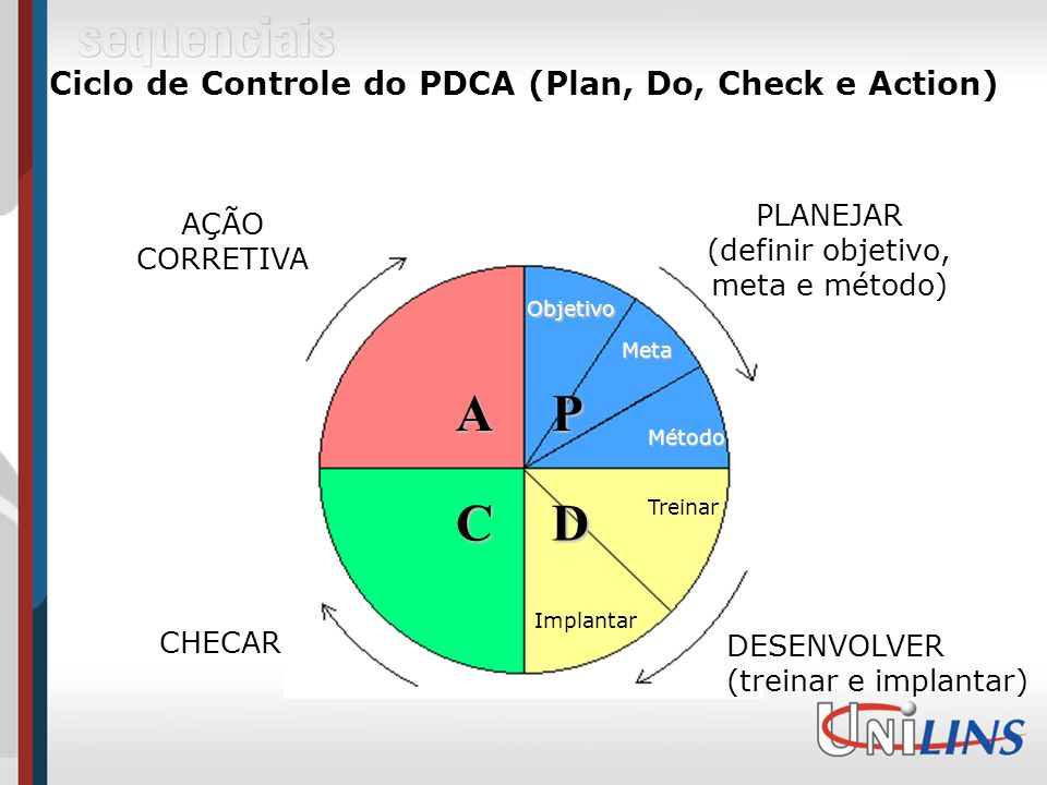 Ciclo de Controle do PDCA (Plan, Do, Check e Action)