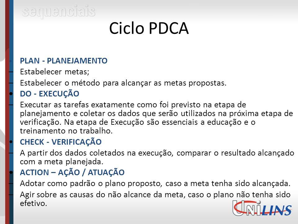Ciclo PDCA – Estabelecer metas;