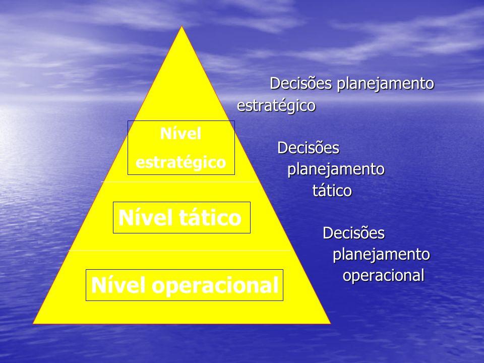Nível tático Nível operacional Decisões planejamento estratégico