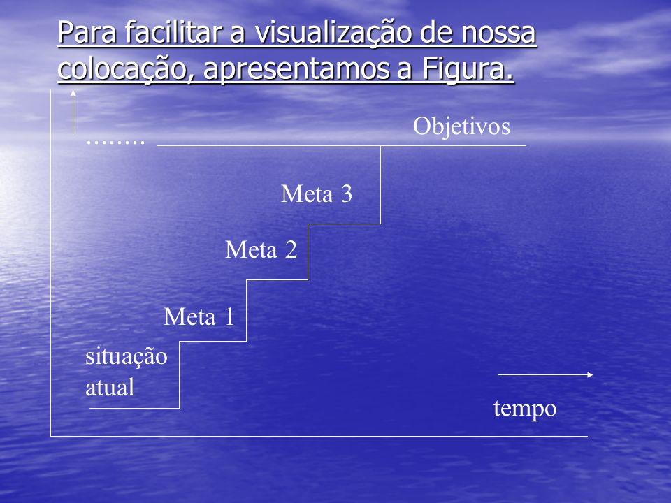 Para facilitar a visualização de nossa colocação, apresentamos a Figura.