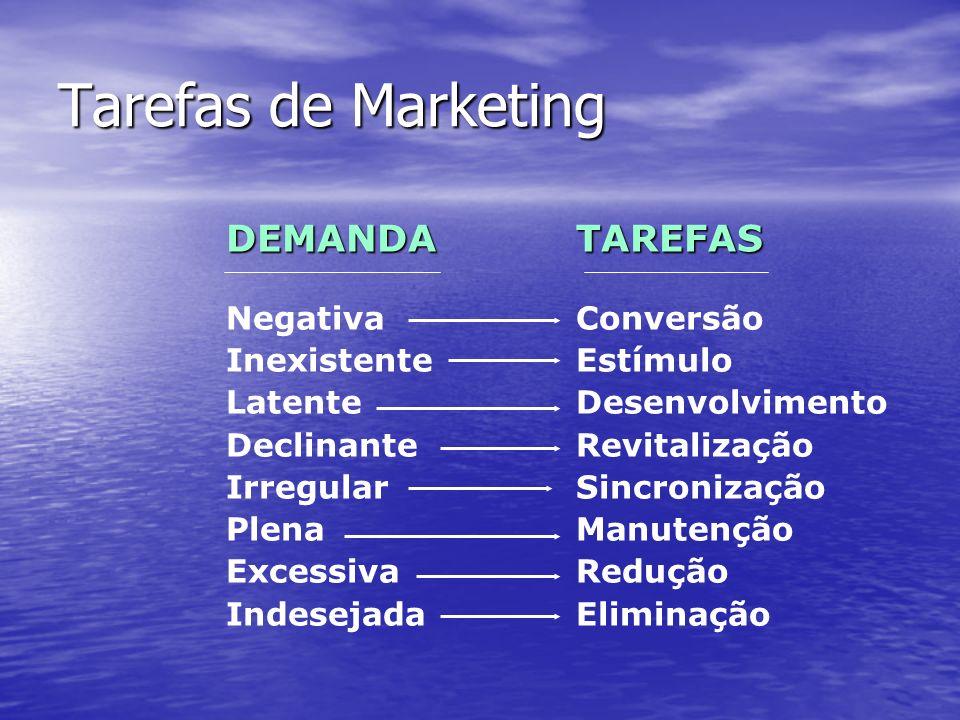 Tarefas de Marketing DEMANDA TAREFAS Negativa Inexistente Latente