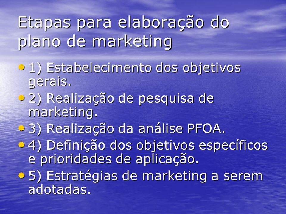 Etapas para elaboração do plano de marketing