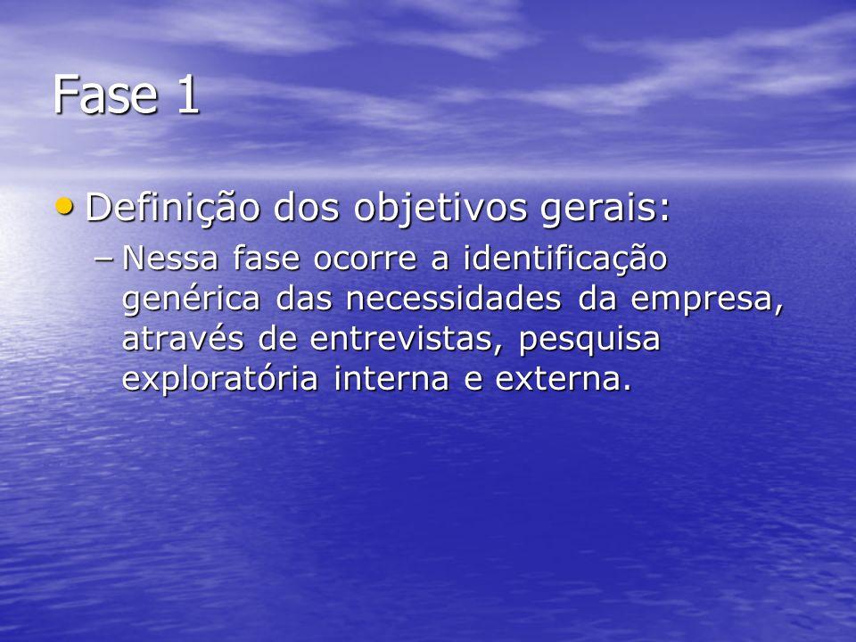 Fase 1 Definição dos objetivos gerais: