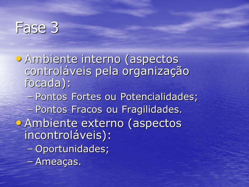 Fase 3Ambiente interno (aspectos controláveis pela organização focada): Pontos Fortes ou Potencialidades;