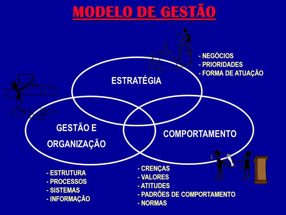 MODELO DE GESTÃO ESTRATÉGIA GESTÃO E ORGANIZAÇÃO COMPORTAMENTO