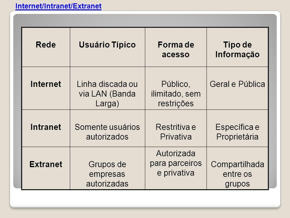 Linha discada ou via LAN (Banda Larga)