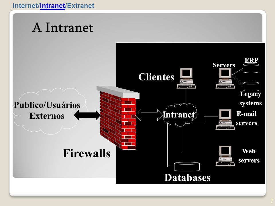 A Intranet Firewalls Clientes Databases Publico/Usuários Externos