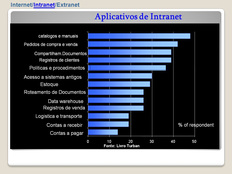 Aplicativos de Intranet