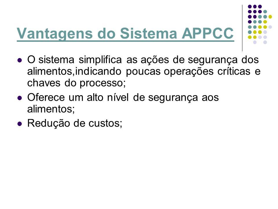 Vantagens do Sistema APPCC