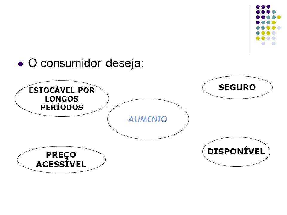 O consumidor deseja: SEGURO ALIMENTO DISPONÍVEL PREÇO ACESSÍVEL