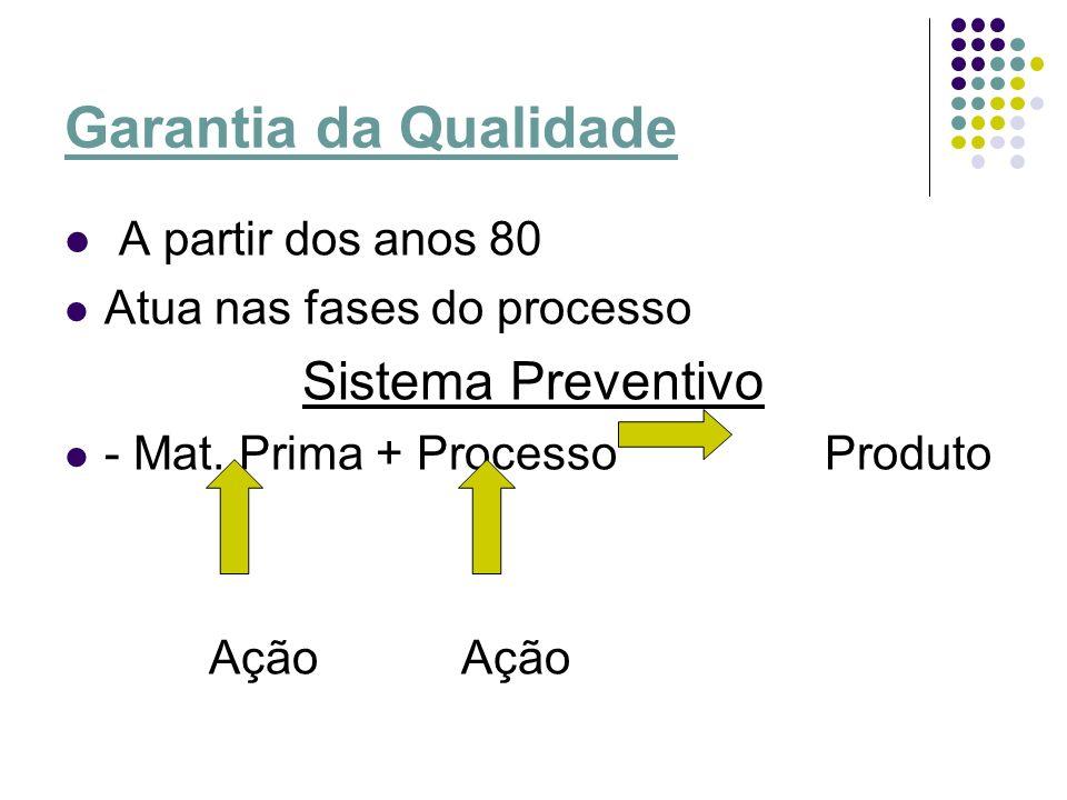 Garantia da Qualidade Sistema Preventivo A partir dos anos 80