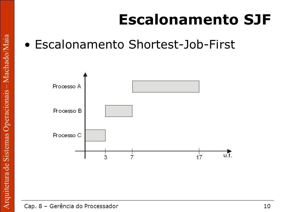 Escalonamento SJF Escalonamento Shortest-Job-First