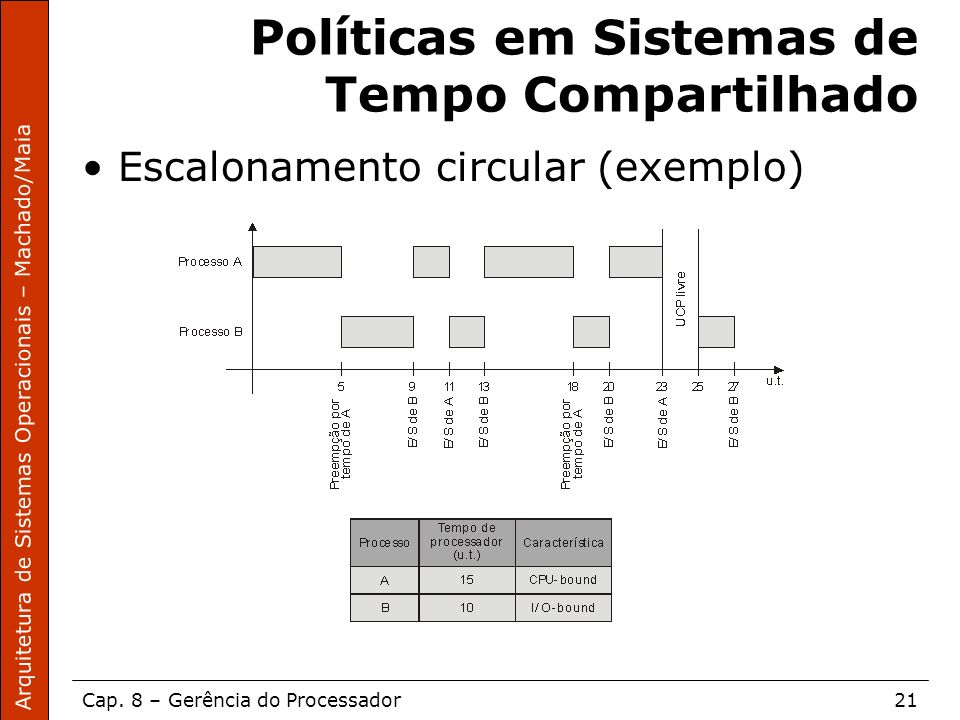 Políticas em Sistemas de Tempo Compartilhado