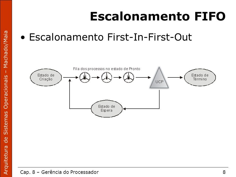 Escalonamento FIFO Escalonamento First-In-First-Out
