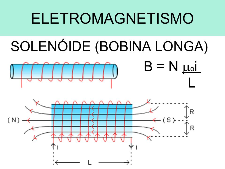 SOLENÓIDE (BOBINA LONGA) B = N oi L